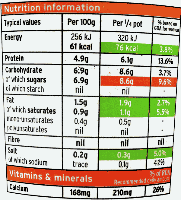 How to Read a Food Label?